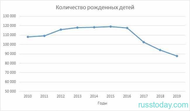 Снижение рождаемости в Беларуси