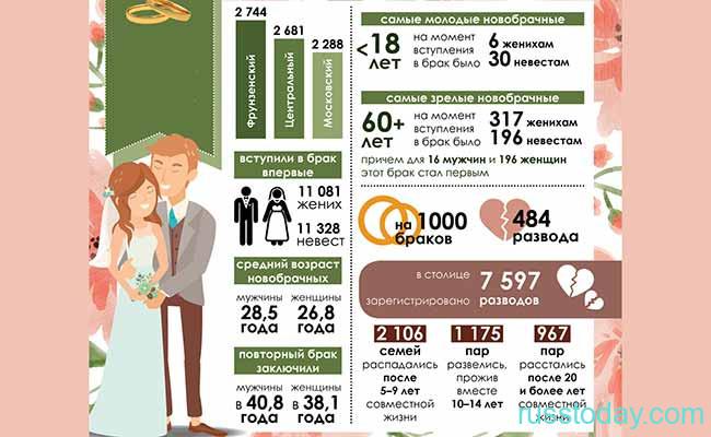 Статистика разводов в Беларуси