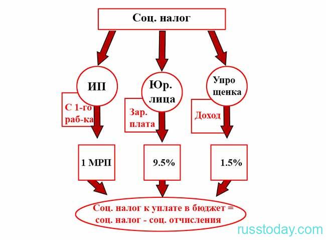 Схема оформления социального налога
