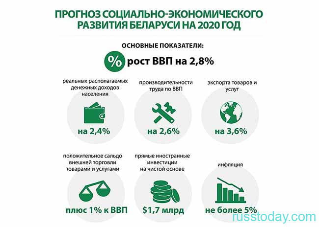 Экономический прогноз в Беларуси