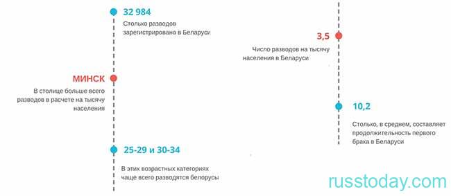 Статистика разводов в Минске