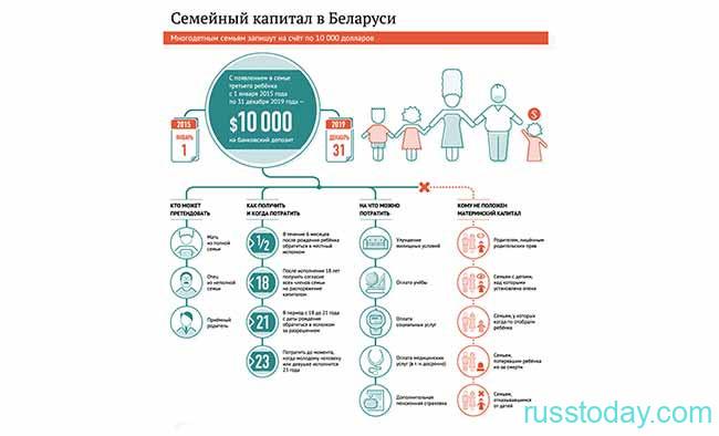 Статистика выплат семейного капитала в РБ