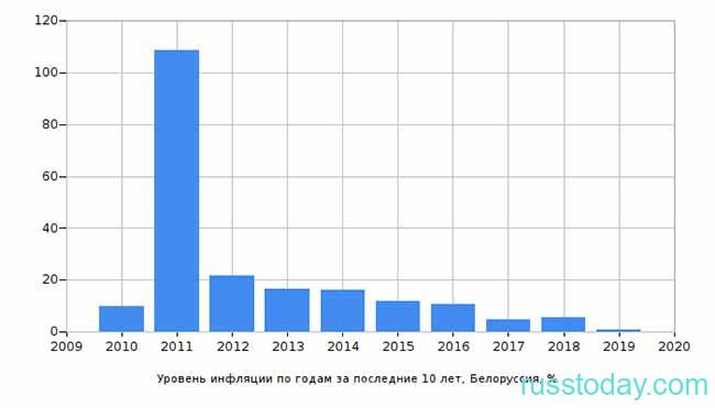 Изменение инфляции по годам в Беларуси