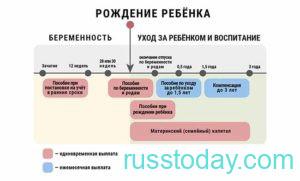 Схема выплат декретных пособий в России