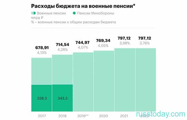 Повышение военных пенсий в РФ