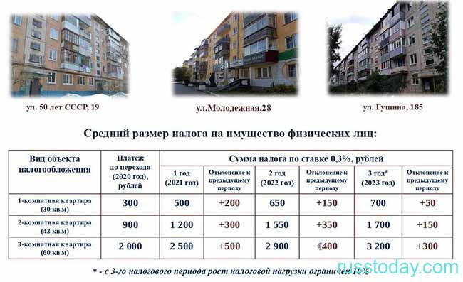 Суммы оплаты налога в РФ