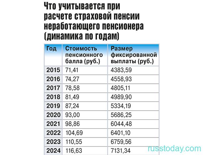 Размер повышения пенсий по годам