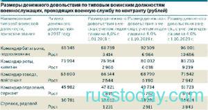 Размер денежного довольствия в России в 2021 году