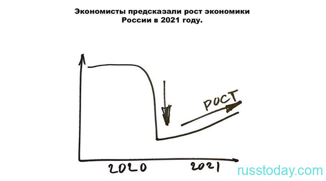 Рост экономики в 2021 году
