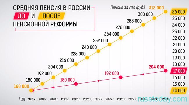Размер минимальной пенсии в России