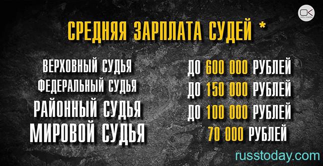 Средняя зарплата судей в России