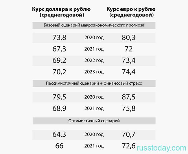 Сколько будет доллар к рублю в 2021 году