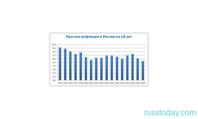 Инфляция в РФ в 2021 году