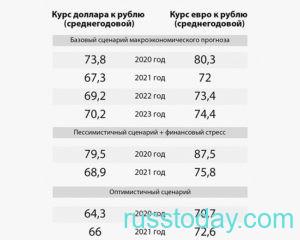 Курс евро и доллара в России в 2021 году