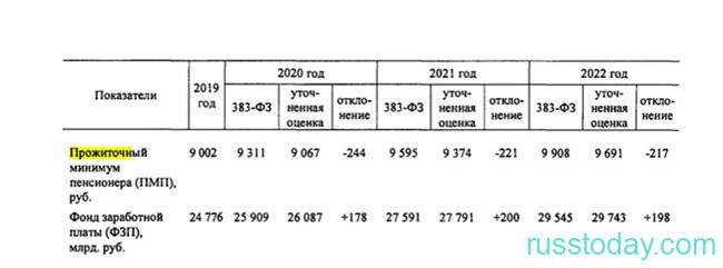 Сумма прожиточного минимума в России в 2021 году