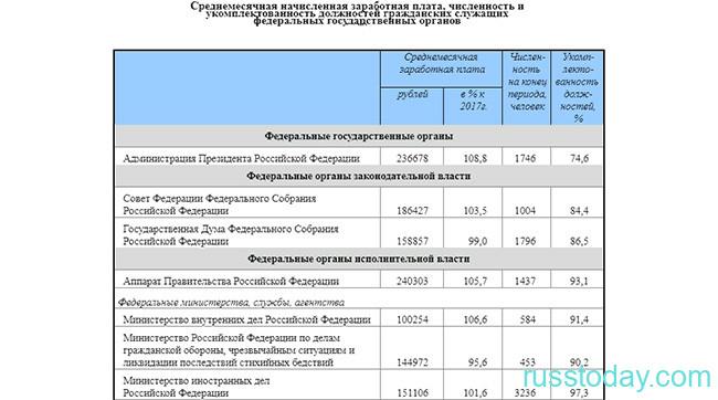 Зарплата МЧС в России в 2021 году