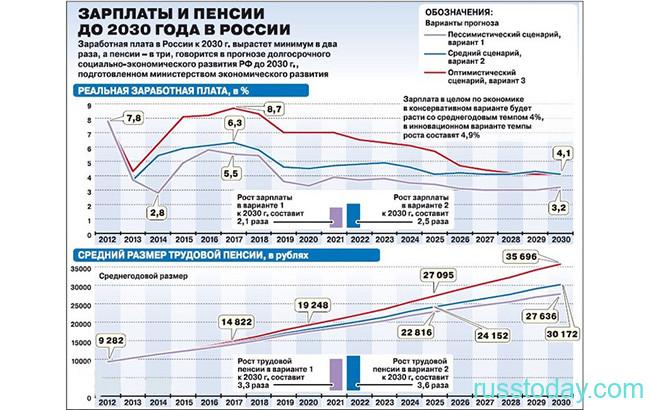 Уровень зарплат в России в 2021 году
