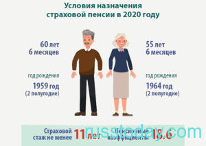 Условия назначения страховой пенсии