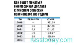 Изменение доплат сельским пенсионерам в 2021 году