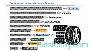 Популярность зимних марок шин в России