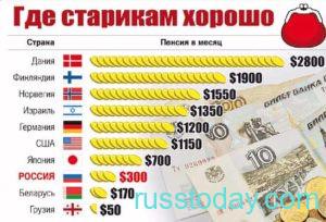 Пенсии госслужащим в разных странах