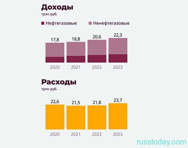 Доходы госбюджета РФ