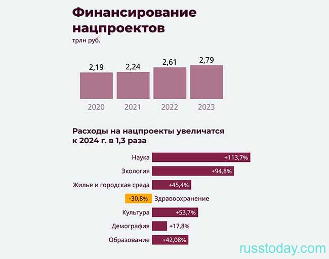 Финансирование бюджета РФ