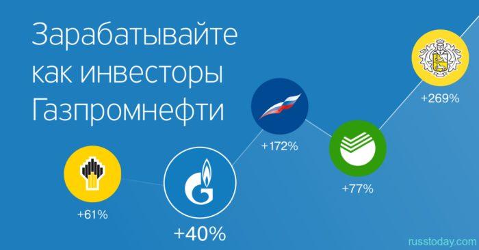 Как купить акции Газпрома физическому лицу и получать проценты