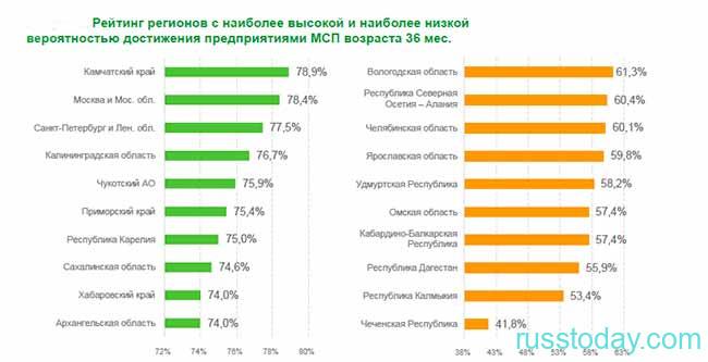 Малый бизнес в 2021 году в России по регионам