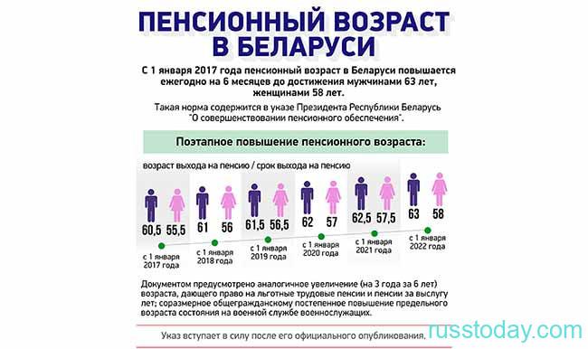 Повышение пенсии в Белоруссии в 2021 году