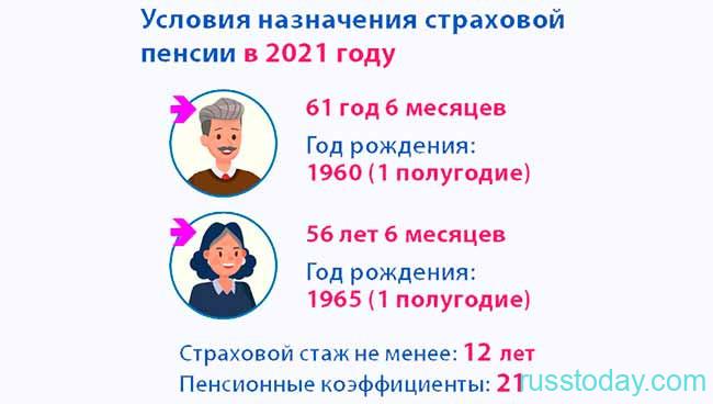 Страховой стаж для минимальной пенсии