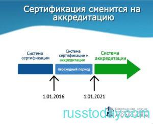 Аккредитация врачей с 2021 года в РФ
