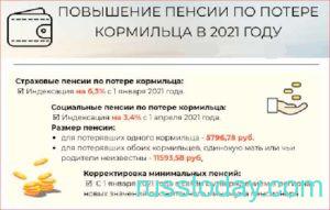 Повышение пенсии по потере кормильца в 2021 году