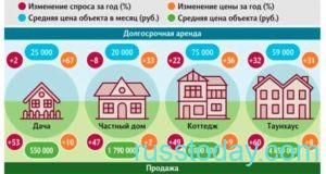 Закон о земельном кадастре в России