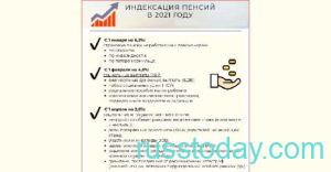 Индексация пенсий по инвалидности в России