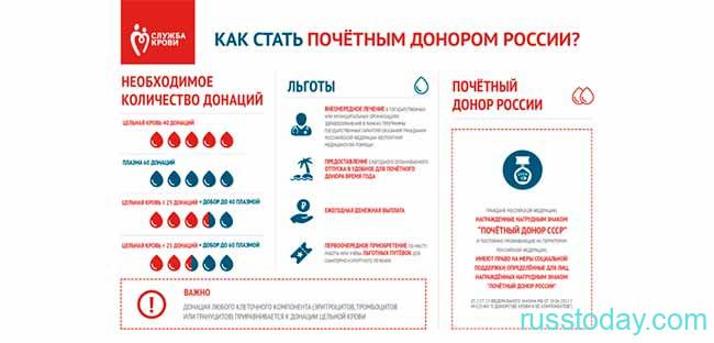 Как стать донором в РФ