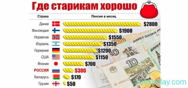 Пенсия в России и других странах
