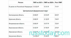 Минимальная пенсия по старости в России