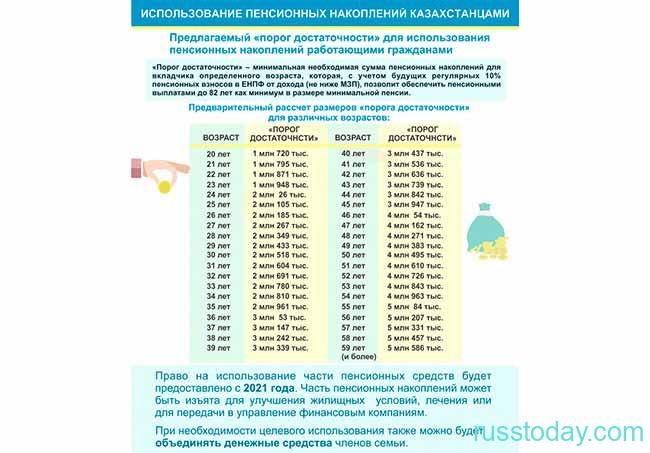 Социальные выплаты в КАзахстане