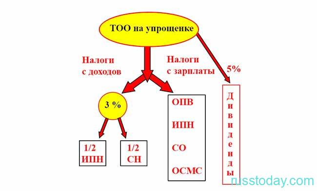 Налоги по упрощенке в Казахстане