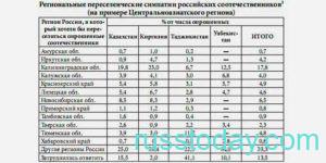 Квоты по программе переселения в РФ