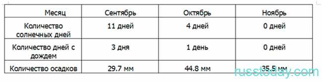 Погода в Томске на осень