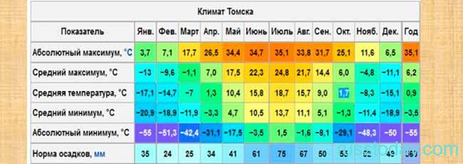 Климат в Томске