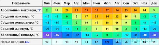 Погода в Иркутске на осень 2021