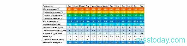 Климат в Калининграде на осень 2021