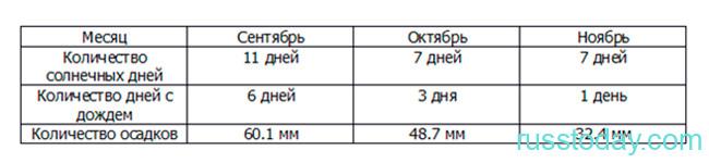 Погода в Ульяновске на осень 2021 года