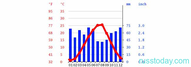 Климат в Краснодаре