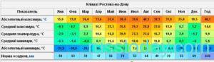 Климат в Ростове